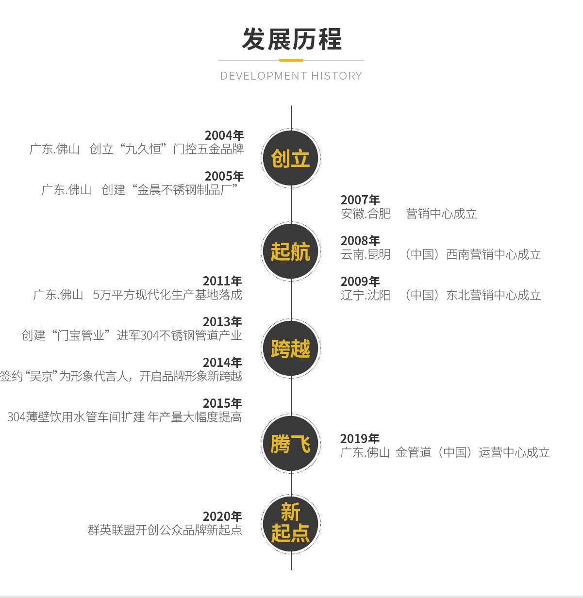 金管汇发展历程